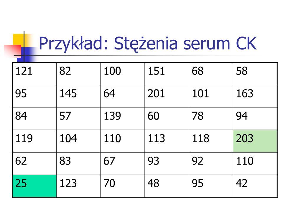 Przykład: Stężenia serum CK
