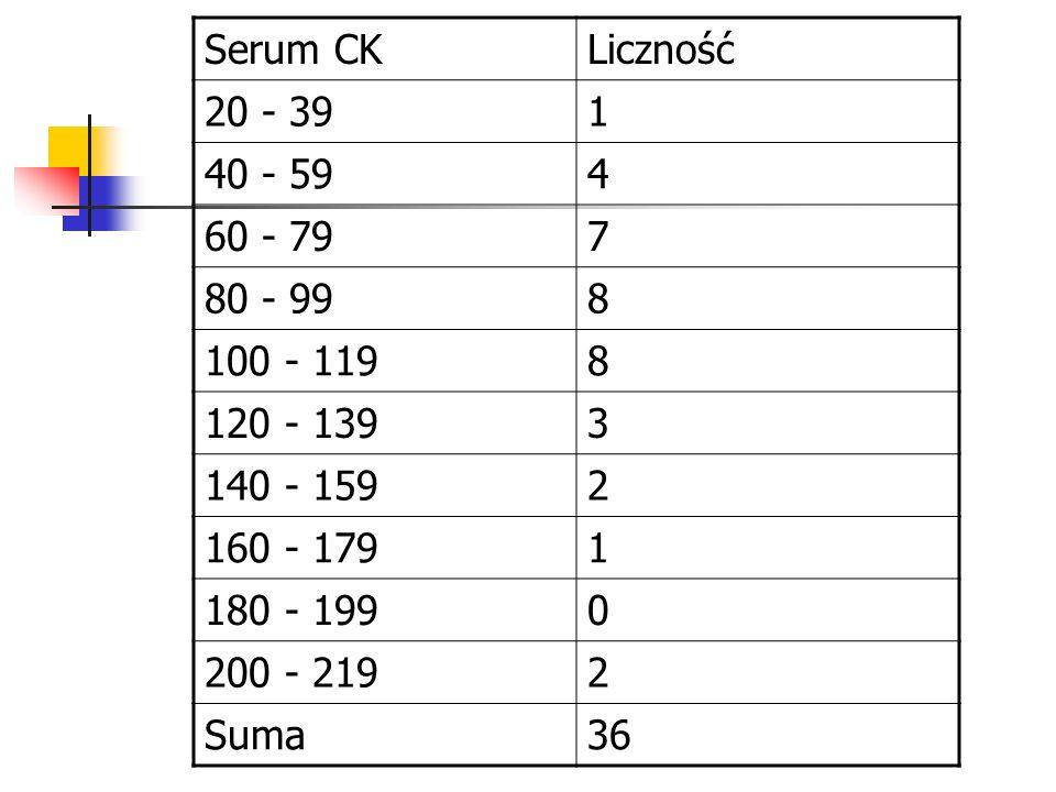 Serum CK Liczność. 20 - 39. 1. 40 - 59. 4. 60 - 79. 7. 80 - 99. 8. 100 - 119. 120 - 139. 3.