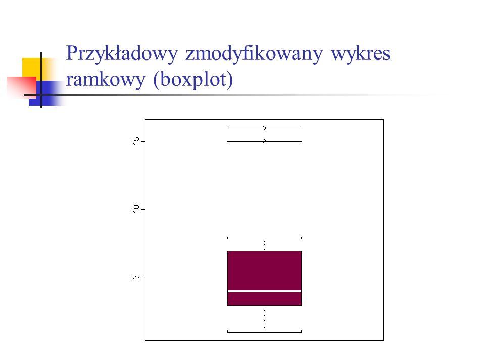 Przykładowy zmodyfikowany wykres ramkowy (boxplot)