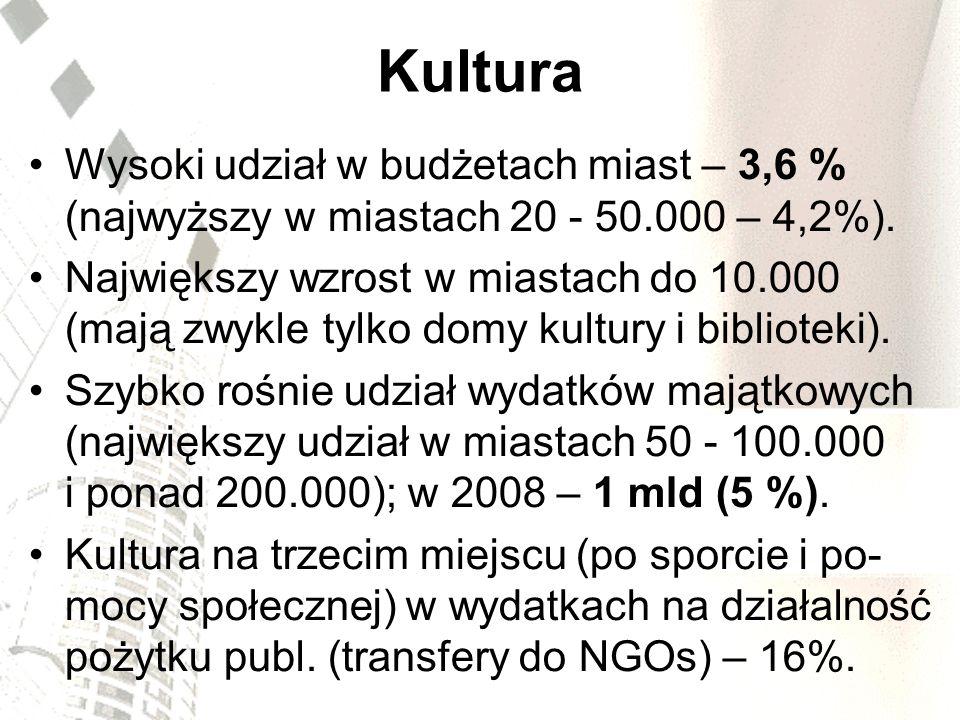 Kultura Wysoki udział w budżetach miast – 3,6 % (najwyższy w miastach 20 - 50.000 – 4,2%).