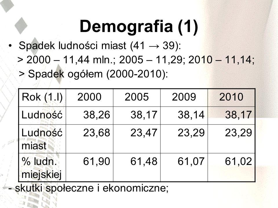 Demografia (1) Spadek ludności miast (41 → 39):