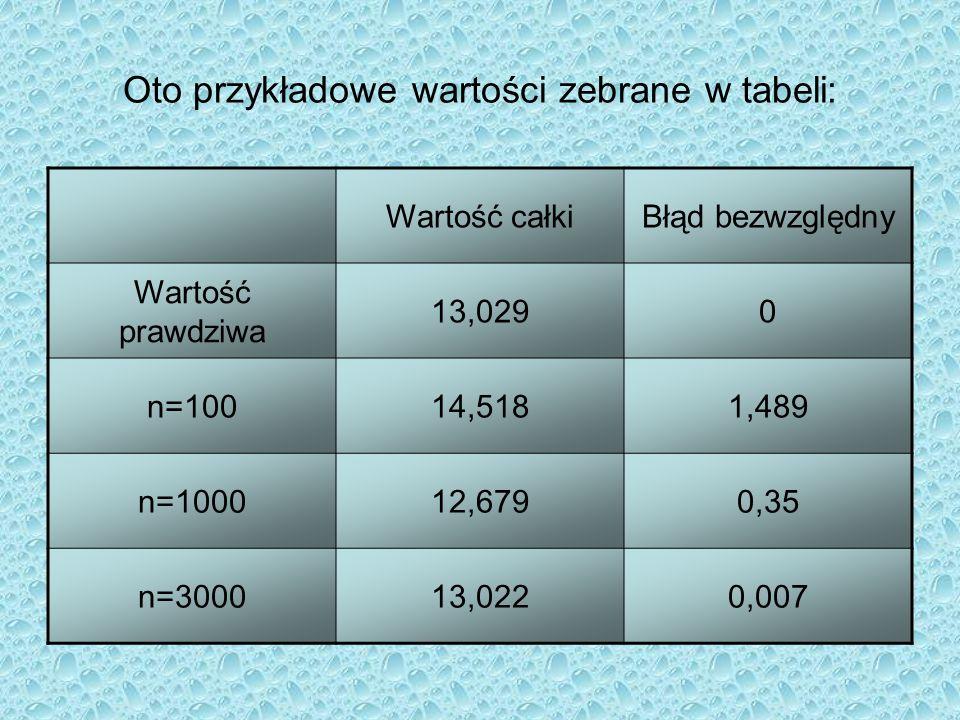 Oto przykładowe wartości zebrane w tabeli:
