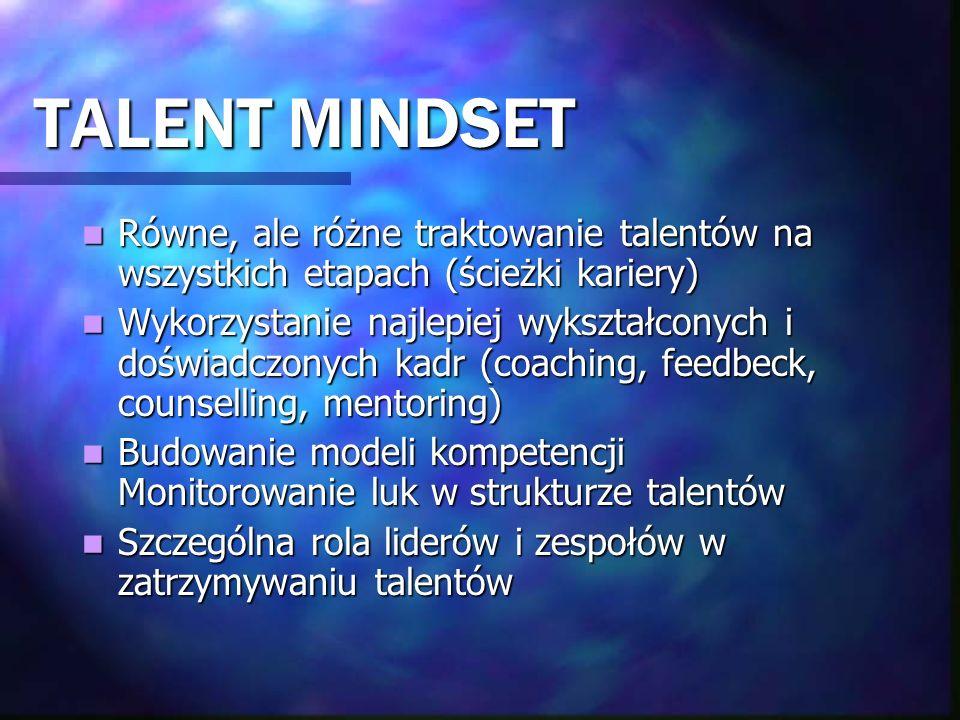 TALENT MINDSET Równe, ale różne traktowanie talentów na wszystkich etapach (ścieżki kariery)