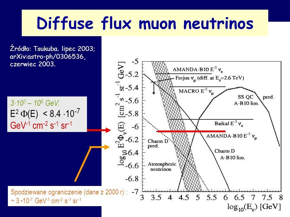 Diffuse flux muon neutrinos