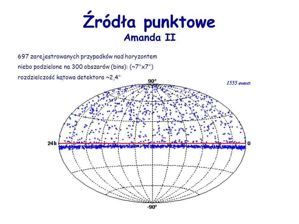 Źródła punktowe Amanda II