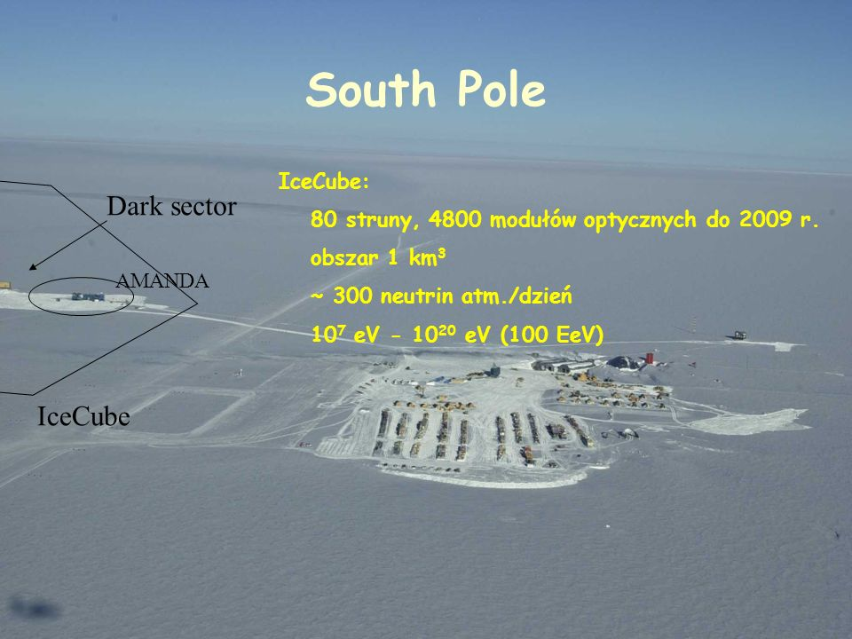 South Pole Dark sector IceCube IceCube: