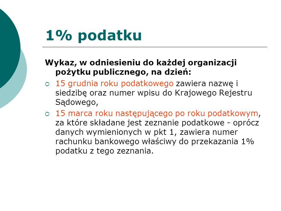 1% podatku Wykaz, w odniesieniu do każdej organizacji pożytku publicznego, na dzień: