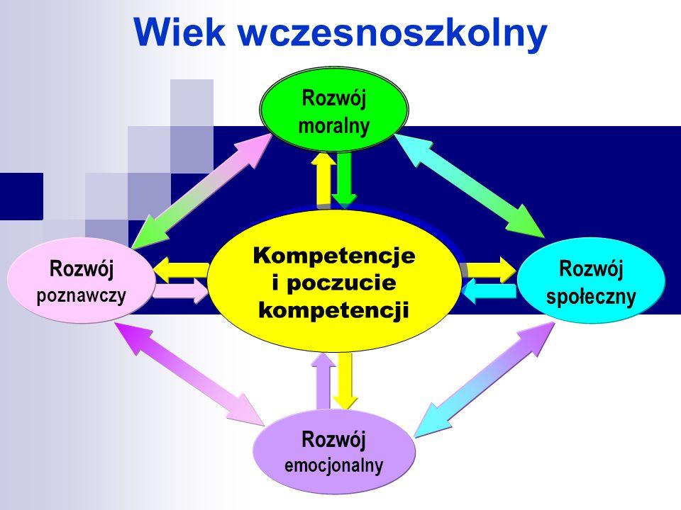Kompetencje i poczucie kompetencji