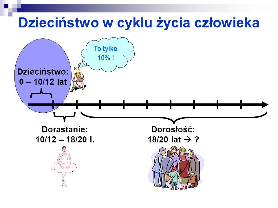 Dzieciństwo w cyklu życia człowieka