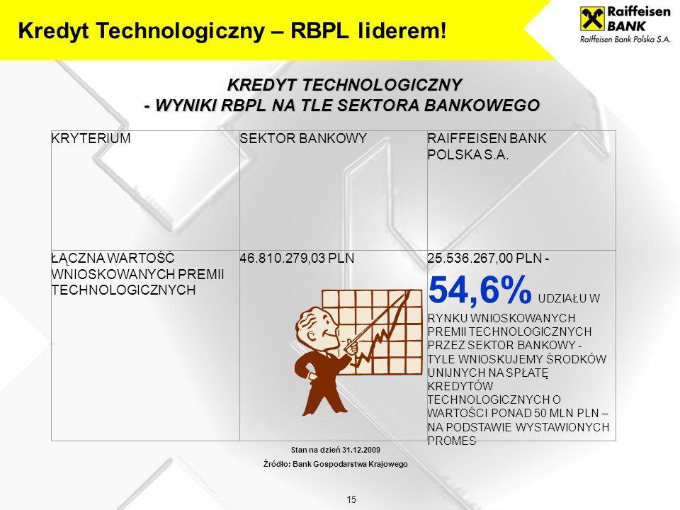 Kredyt Technologiczny – RBPL liderem!