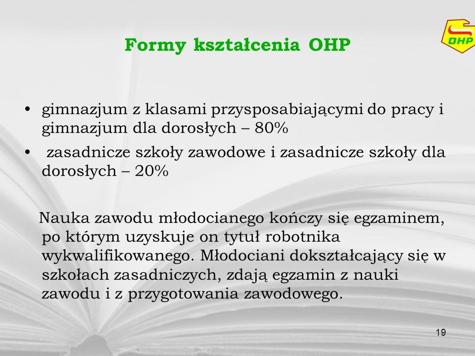 Formy kształcenia OHPgimnazjum z klasami przysposabiającymi do pracy i gimnazjum dla dorosłych – 80%