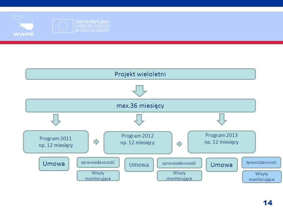 Projekt wieloletni max.36 miesięcy Umowa Umowa Umowa Program 2011