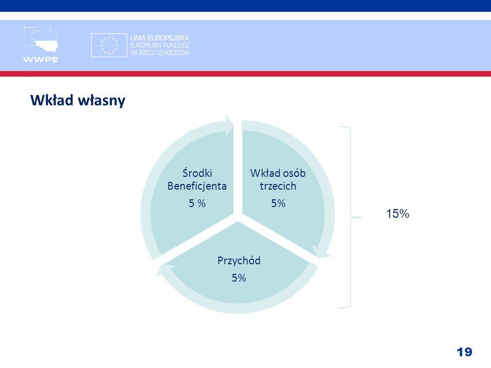 Wkład własny 15% Wkład osób trzecich 5% Przychód Środki Beneficjenta