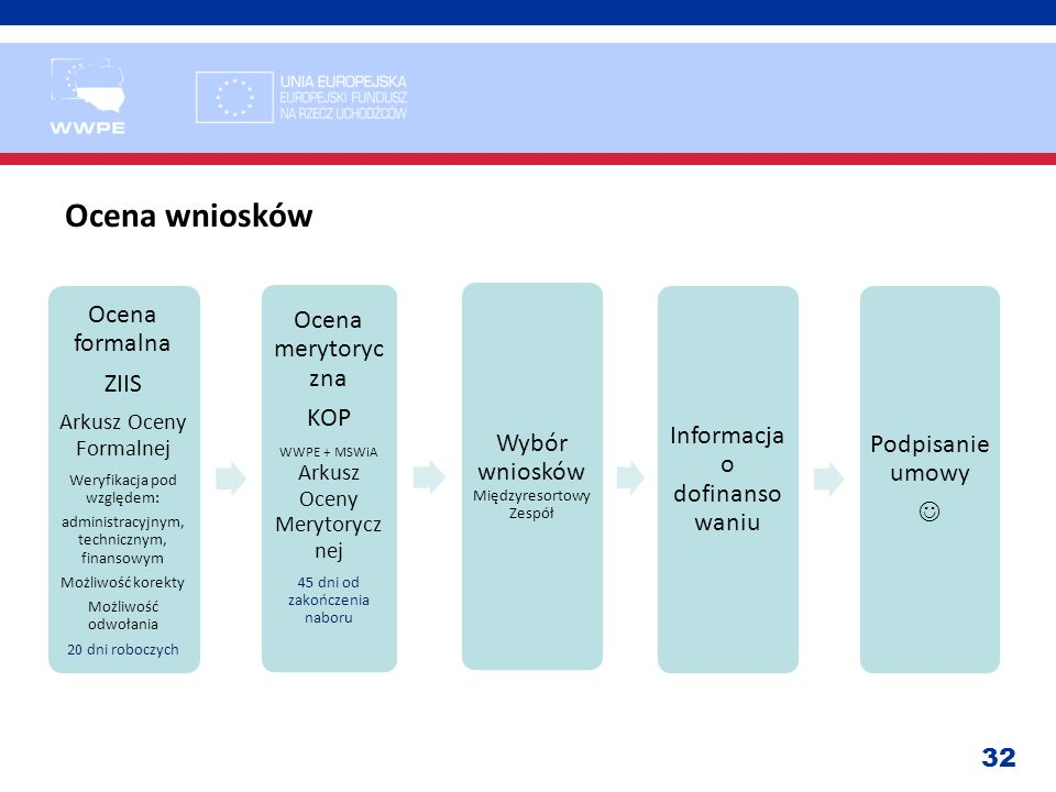 Ocena wniosków Ocena formalna Ocena merytoryczna ZIIS KOP