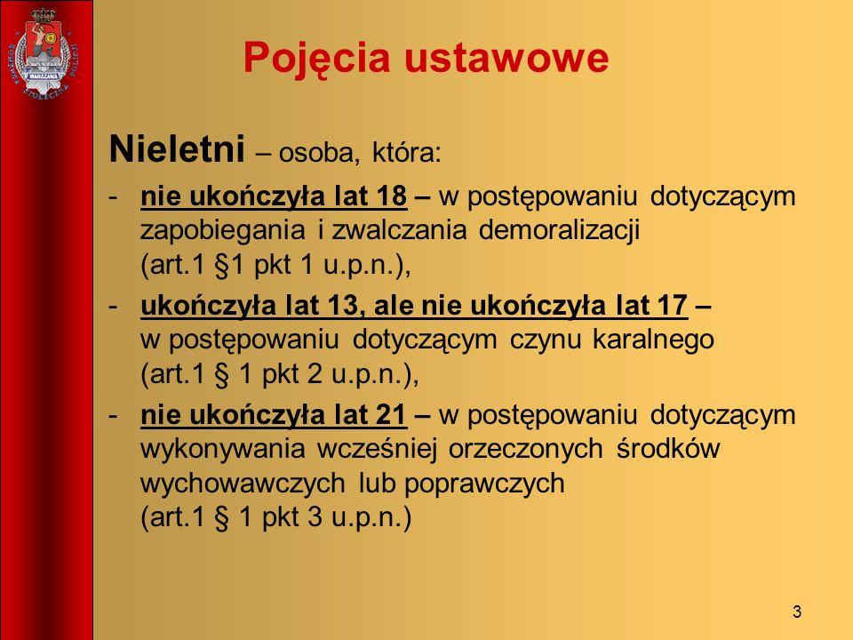 Pojęcia ustawowe Nieletni – osoba, która: