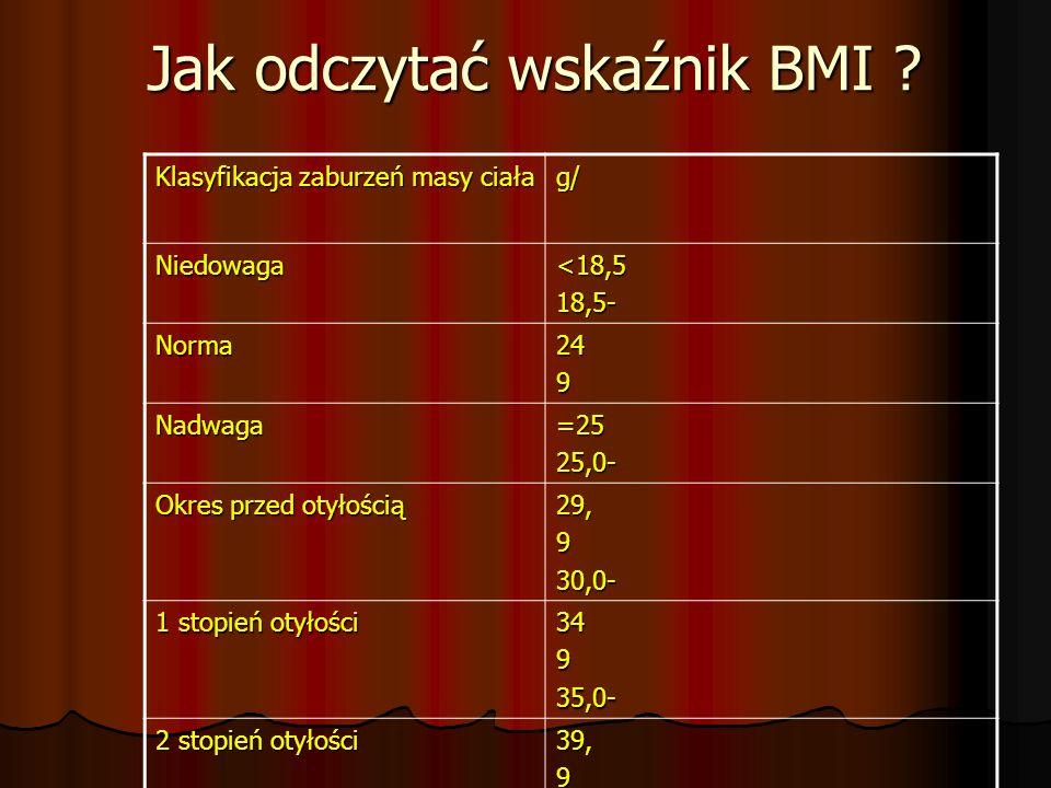 Jak odczytać wskaźnik BMI