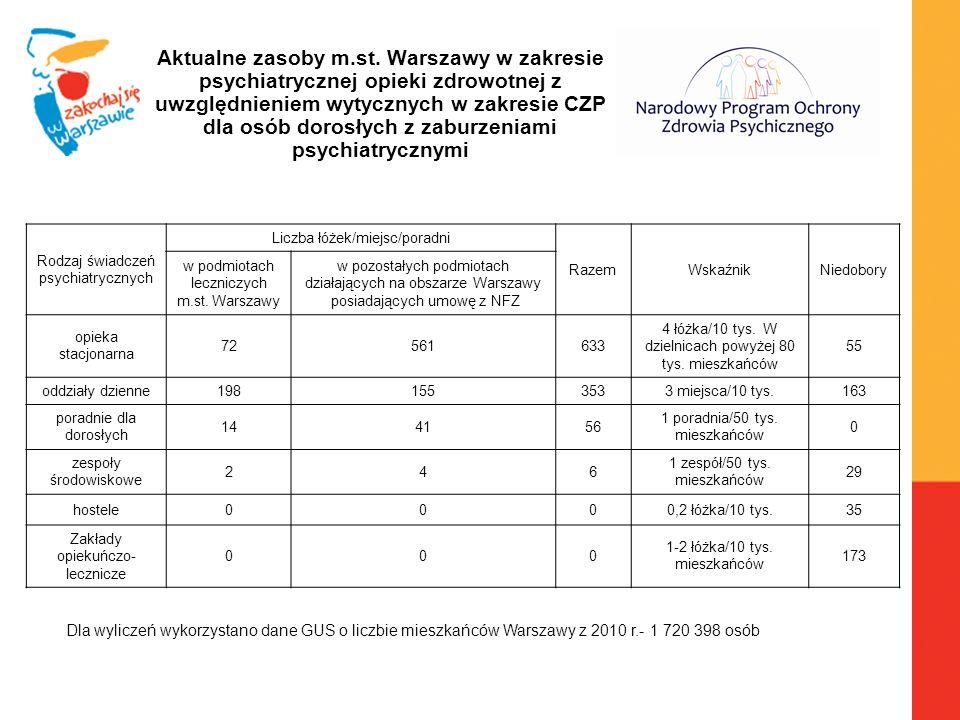Aktualne zasoby m.st. Warszawy w zakresie psychiatrycznej opieki zdrowotnej z uwzględnieniem wytycznych w zakresie CZP dla osób dorosłych z zaburzeniami psychiatrycznymi