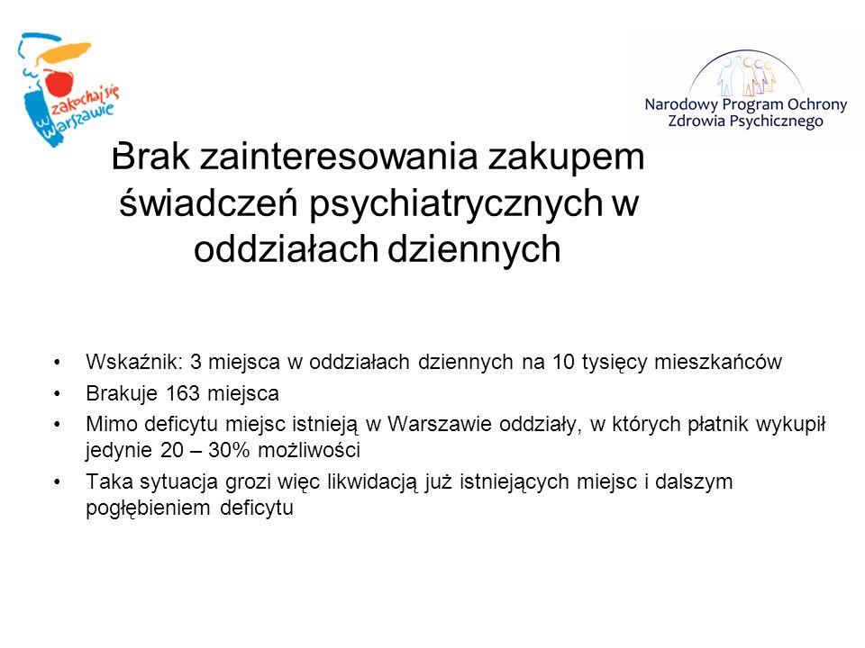Brak zainteresowania zakupem świadczeń psychiatrycznych w oddziałach dziennych