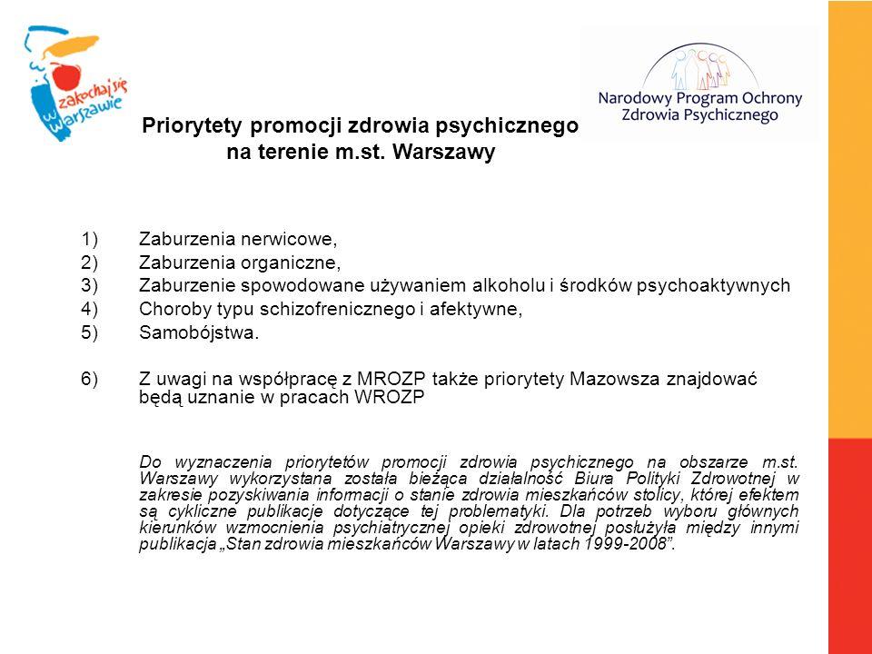 Priorytety promocji zdrowia psychicznego na terenie m.st. Warszawy