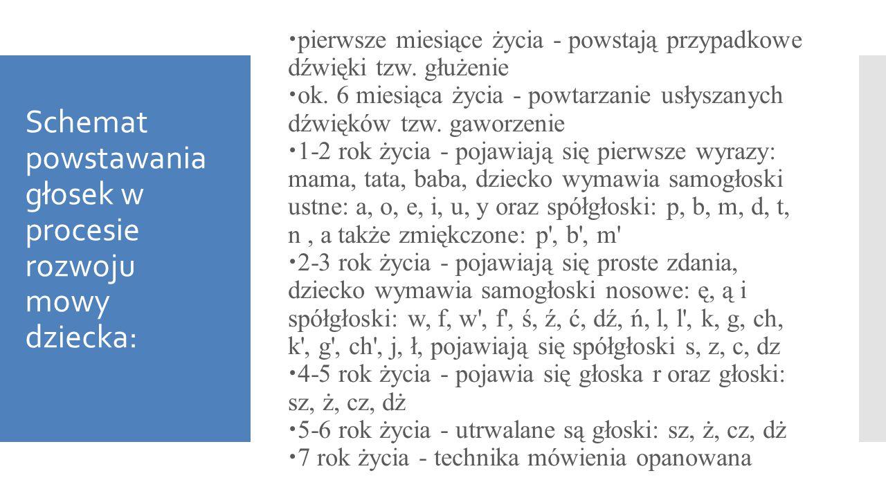 Schemat powstawania głosek w procesie rozwoju mowy dziecka: