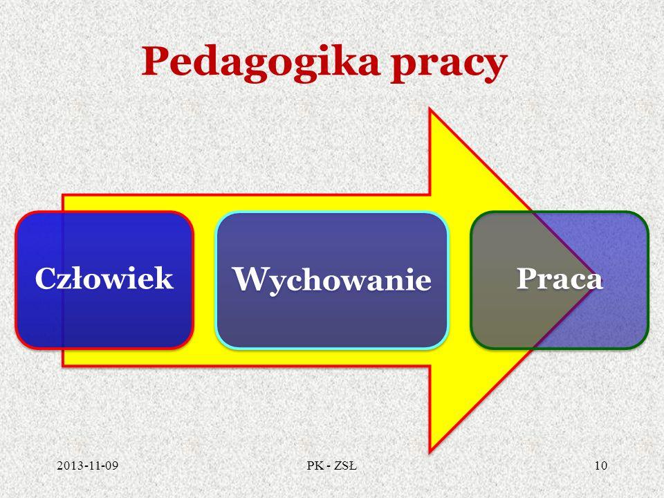 Pedagogika pracy Człowiek Wychowanie Praca 2017-03-24 PK - ZSŁ