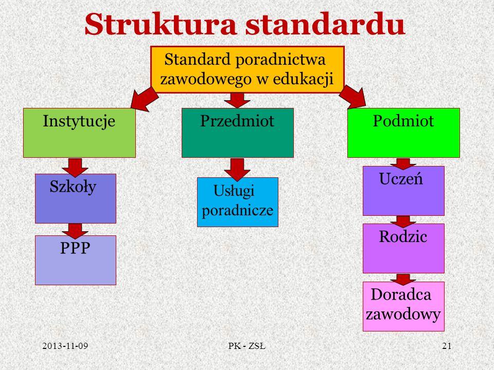 Struktura standardu Standard poradnictwa zawodowego w edukacji