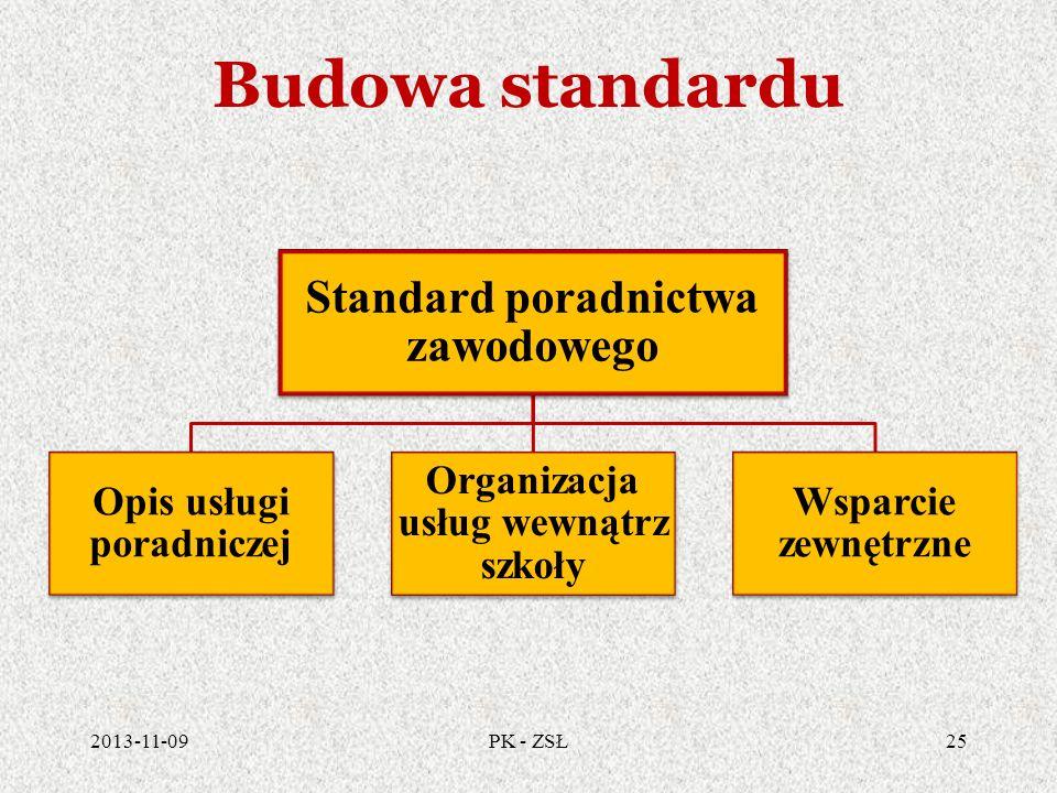 Budowa standardu Standard poradnictwa zawodowego