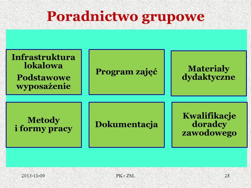 Poradnictwo grupowe Infrastruktura lokalowa Podstawowe wyposażenie