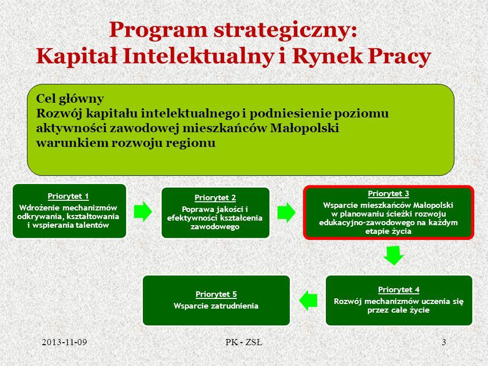 Program strategiczny: Kapitał Intelektualny i Rynek Pracy
