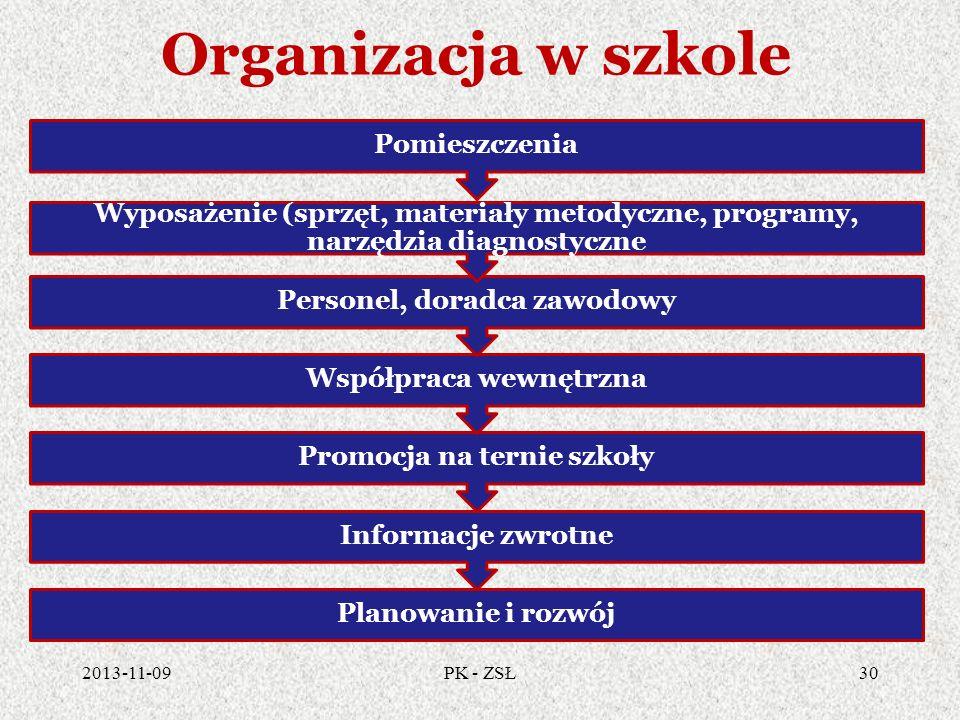 Organizacja w szkole Pomieszczenia