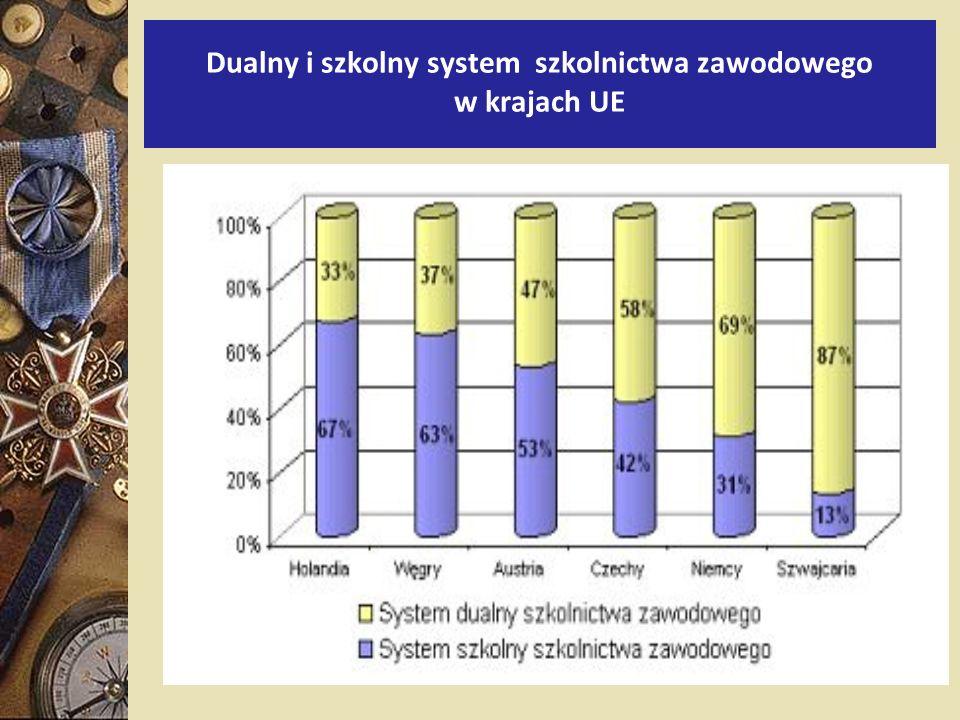 Dualny i szkolny system szkolnictwa zawodowego w krajach UE