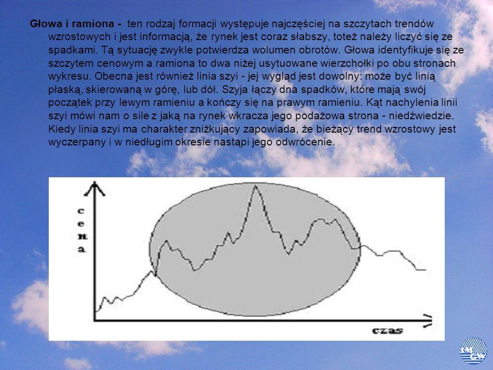 Głowa i ramiona - ten rodzaj formacji występuje najczęściej na szczytach trendów wzrostowych i jest informacją, że rynek jest coraz słabszy, toteż należy liczyć się ze spadkami.