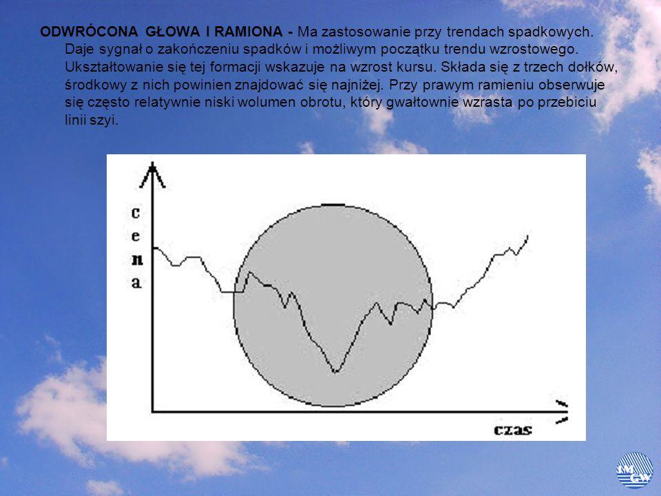 ODWRÓCONA GŁOWA I RAMIONA - Ma zastosowanie przy trendach spadkowych