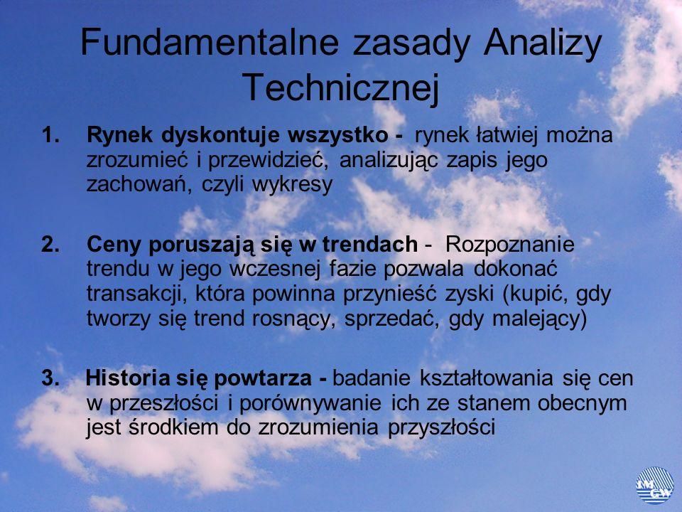 Fundamentalne zasady Analizy Technicznej