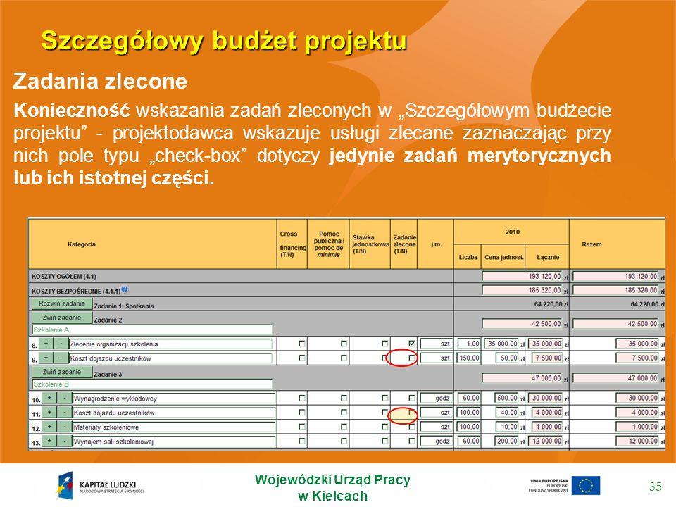 Szczegółowy budżet projektu