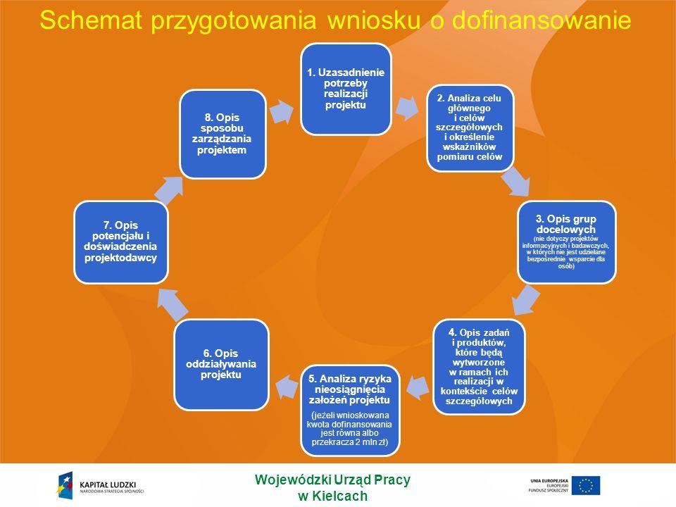 Schemat przygotowania wniosku o dofinansowanie