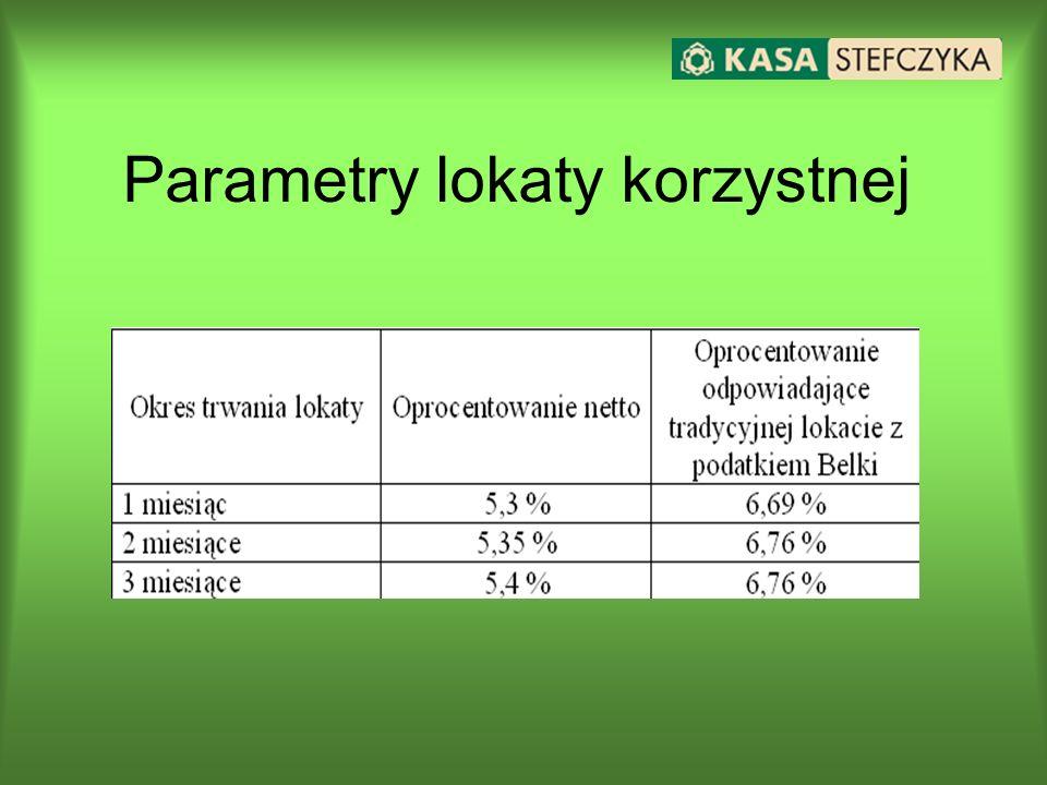 Parametry lokaty korzystnej
