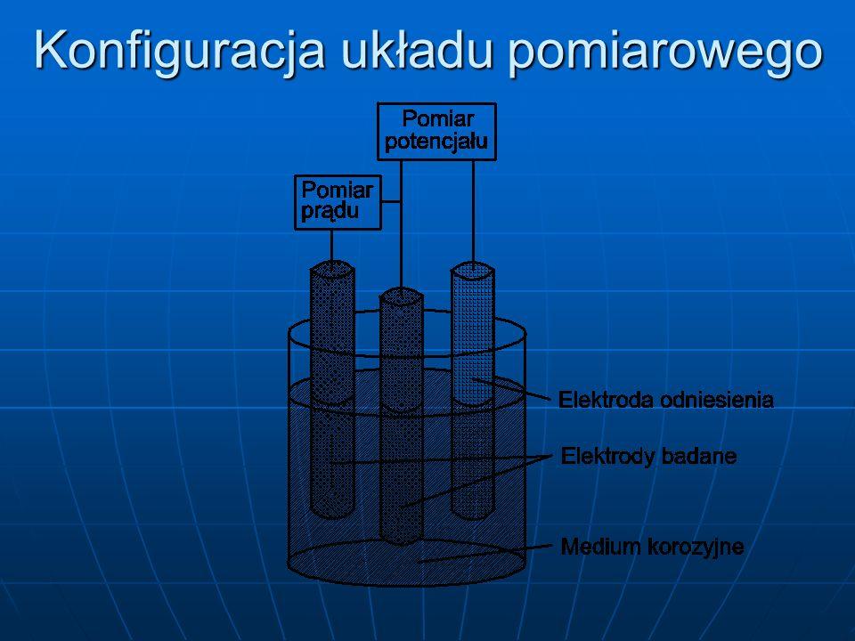 Konfiguracja układu pomiarowego