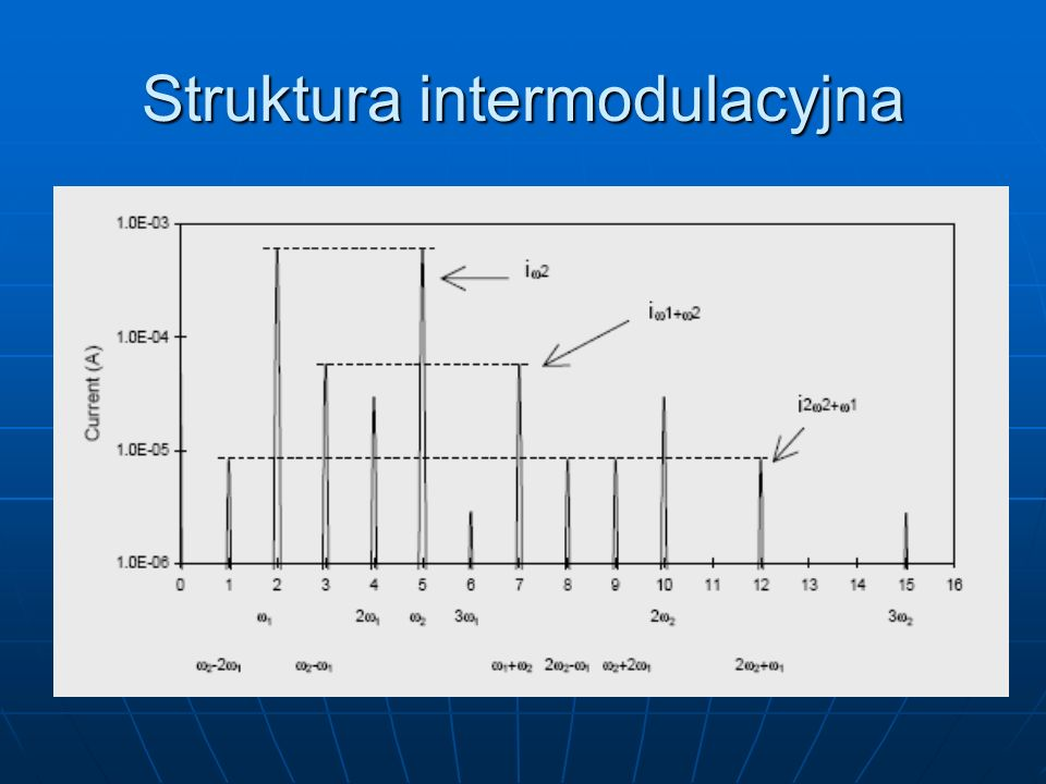 Struktura intermodulacyjna