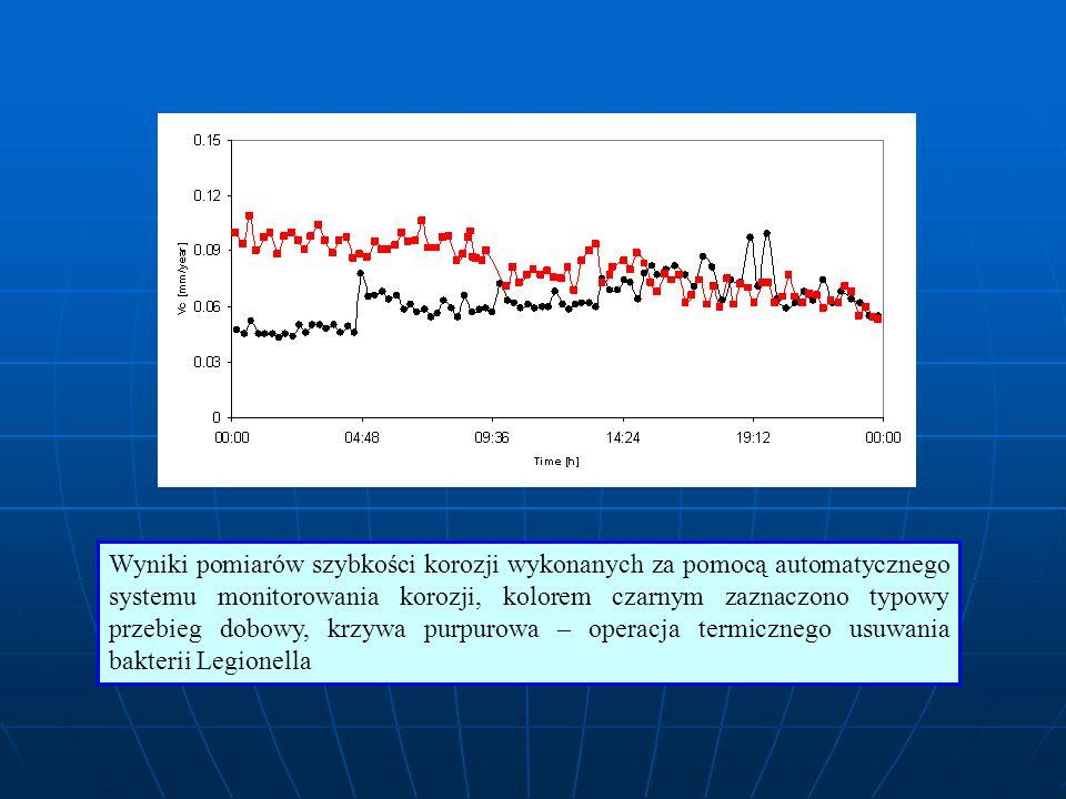 Wyniki pomiarów szybkości korozji wykonanych za pomocą automatycznego systemu monitorowania korozji, kolorem czarnym zaznaczono typowy przebieg dobowy, krzywa purpurowa – operacja termicznego usuwania bakterii Legionella
