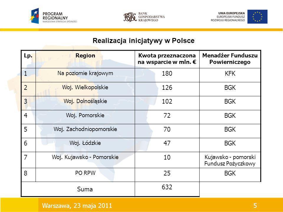 Realizacja inicjatywy w Polsce