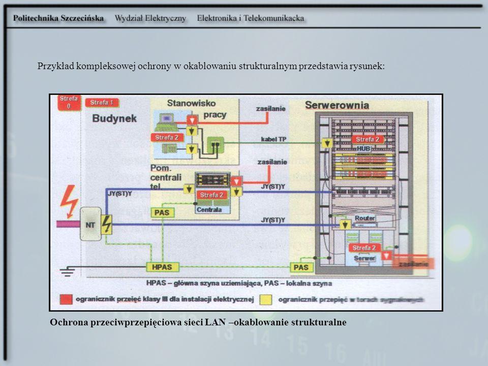 Przykład kompleksowej ochrony w okablowaniu strukturalnym przedstawia rysunek:
