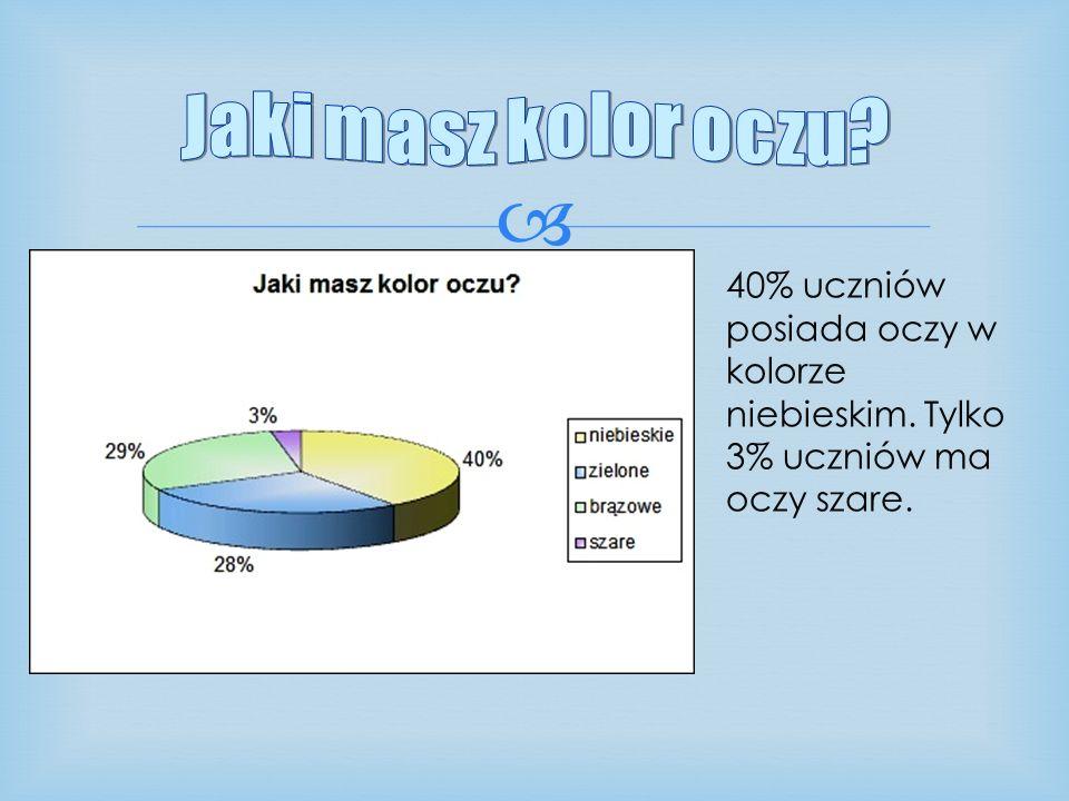 Jaki masz kolor oczu. 40% uczniów posiada oczy w kolorze niebieskim.