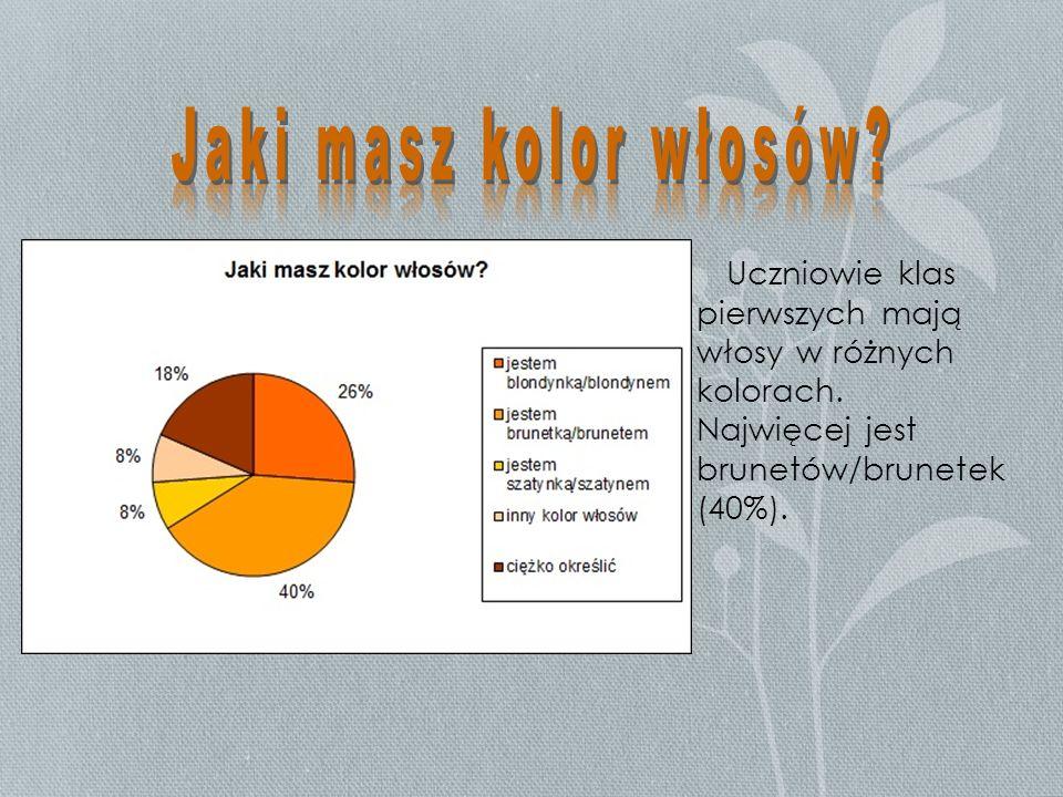 Jaki masz kolor włosów. Uczniowie klas pierwszych mają włosy w różnych kolorach.