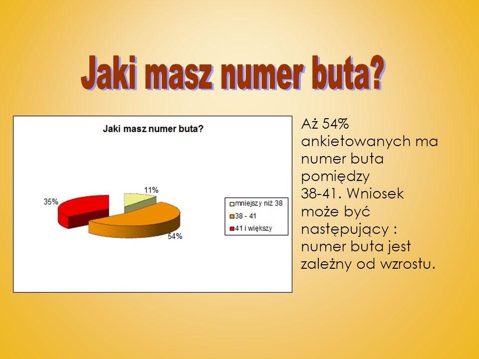 Jaki masz numer buta Aż 54% ankietowanych ma numer buta pomiędzy