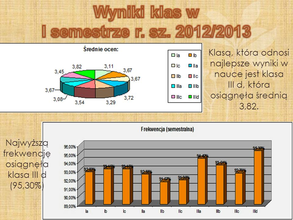 Wyniki klas w I semestrze r. sz. 2012/2013