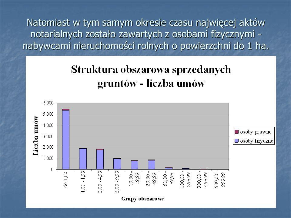 Natomiast w tym samym okresie czasu najwięcej aktów notarialnych zostało zawartych z osobami fizycznymi - nabywcami nieruchomości rolnych o powierzchni do 1 ha.