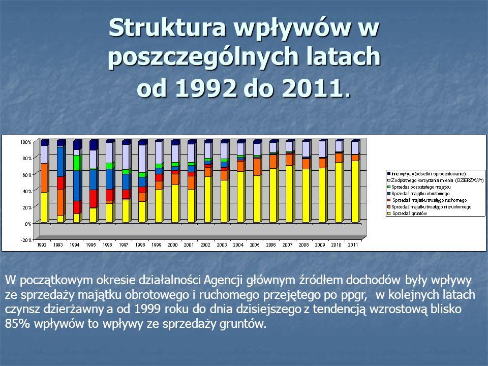 Struktura wpływów w poszczególnych latach od 1992 do 2011.