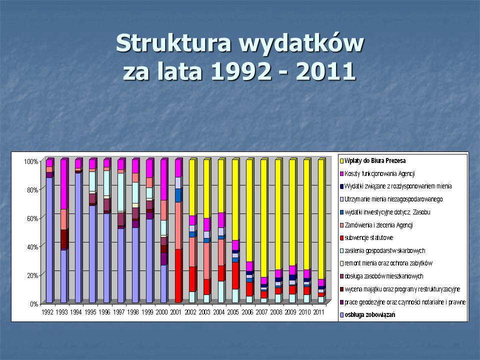 Struktura wydatków za lata 1992 - 2011