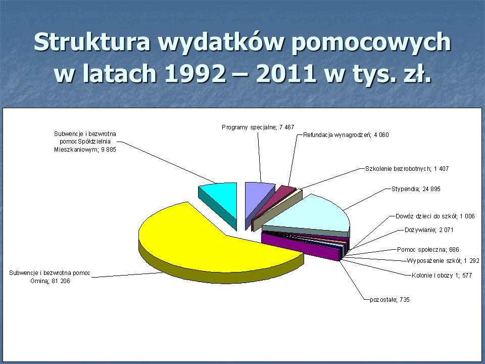 Struktura wydatków pomocowych w latach 1992 – 2011 w tys. zł.